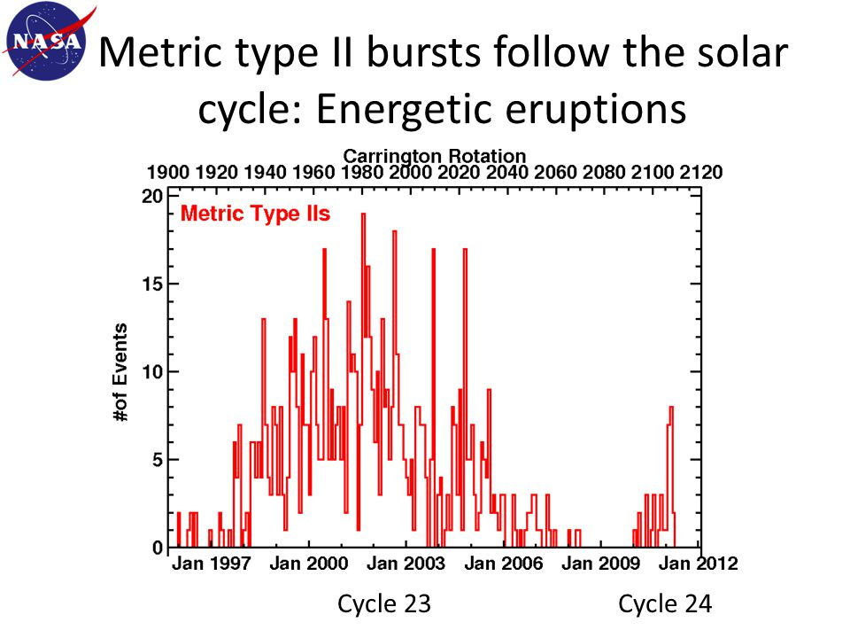 Metric type II bursts follow the solar cycle: Energetic eruptions Number of bursts per Carrington rotation period (27.3days) Cycle 23Cycle 24