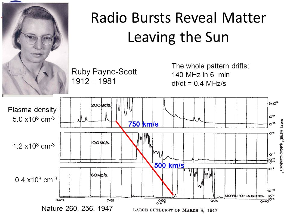 Radio Bursts Reveal Matter Leaving the Sun Ruby Payne-Scott 1912 – 1981 The whole pattern drifts; 140 MHz in 6 min df/dt = 0.4 MHz/s Nature 260, 256, 1947 5.0 x10 8 cm -3 1.2 x10 8 cm -3 0.4 x10 8 cm -3 Plasma density 750 km/s 500 km/s