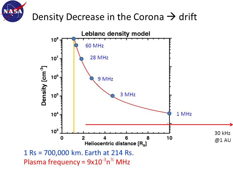 Density Decrease in the Corona  drift 1 Rs = 700,000 km.