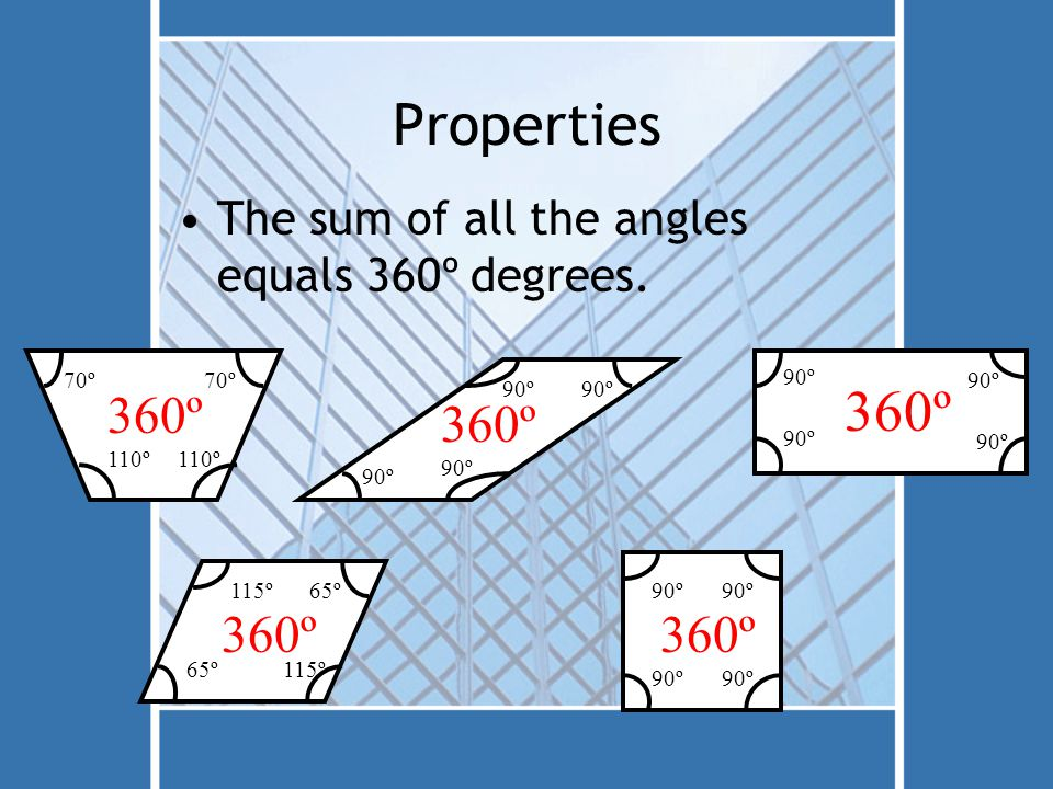Properties The sum of all the angles equals 360º degrees. 90º 360º 90º 360º 65º115º 65º115º 360º 90º 360º 110º 70º 360º