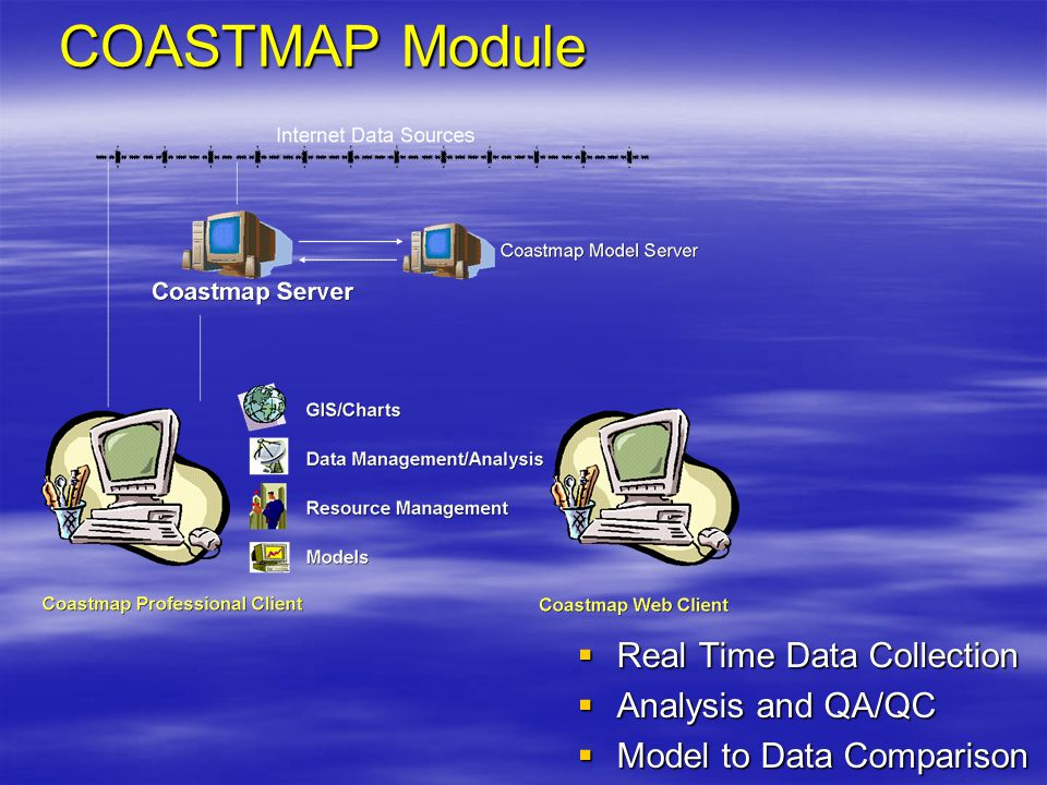 COASTMAP Module  Real Time Data Collection  Analysis and QA/QC  Model to Data Comparison