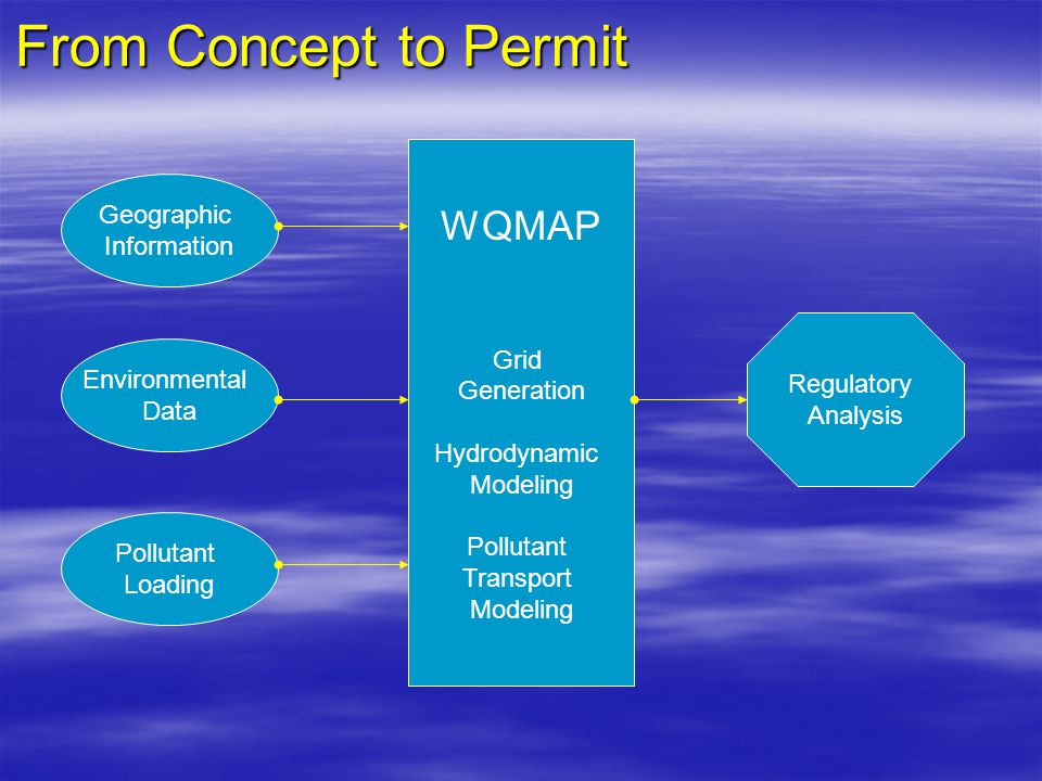 From Concept to Permit Geographic Framework