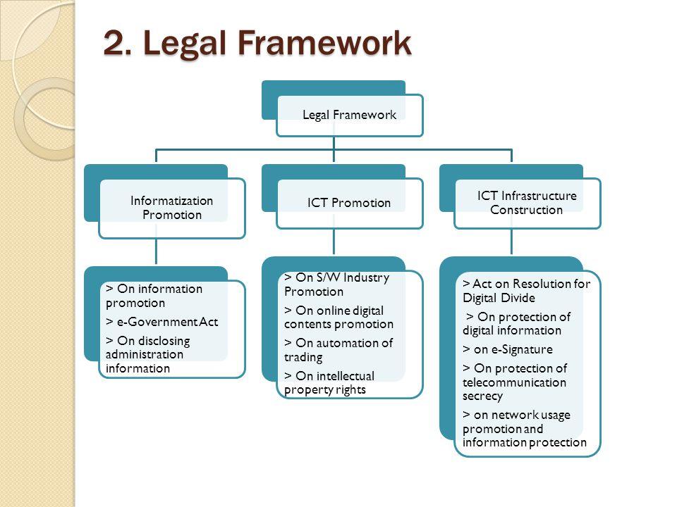 2. Legal Framework Legal Framework Informatization Promotion > On information promotion > e-Government Act > On disclosing administration information