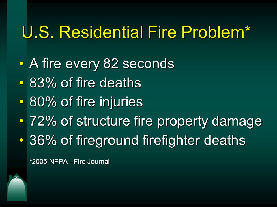 U.S. Residential Fire Problem* A fire every 82 secondsA fire every 82 seconds 83% of fire deaths83% of fire deaths 80% of fire injuries80% of fire inj