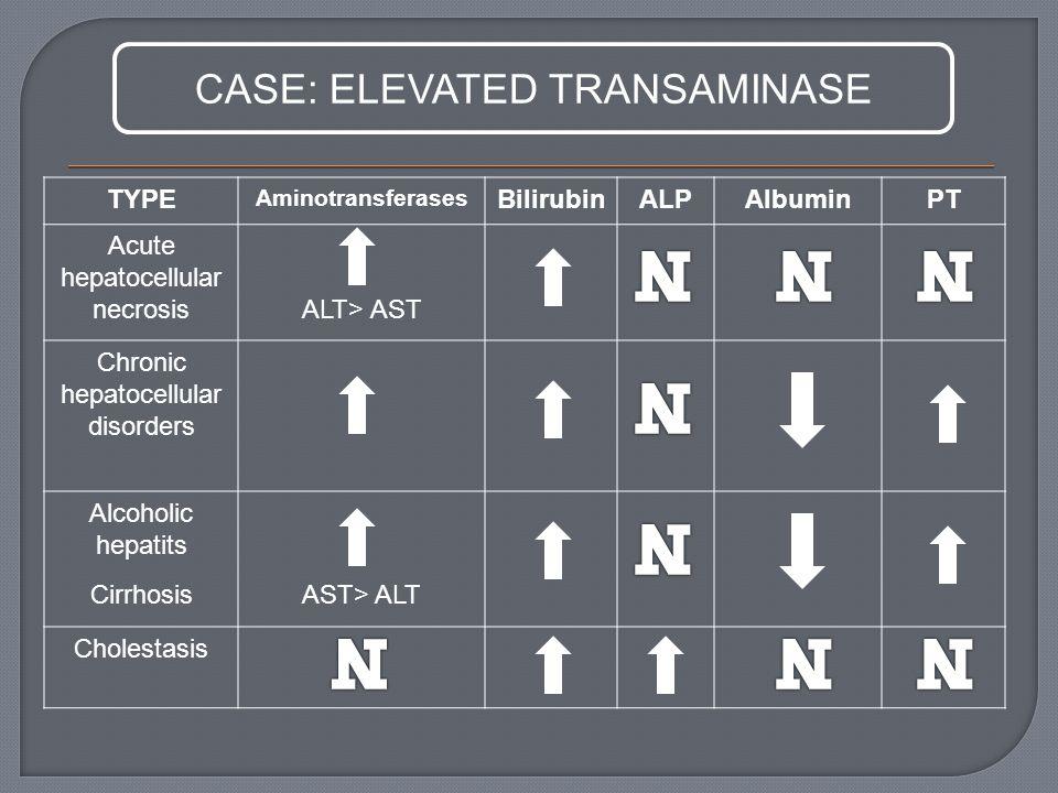 TYPE Aminotransferases BilirubinALPAlbuminPT Acute hepatocellular necrosisALT> AST Chronic hepatocellular disorders Alcoholic hepatits CirrhosisAST> ALT Cholestasis CASE: ELEVATED TRANSAMINASE