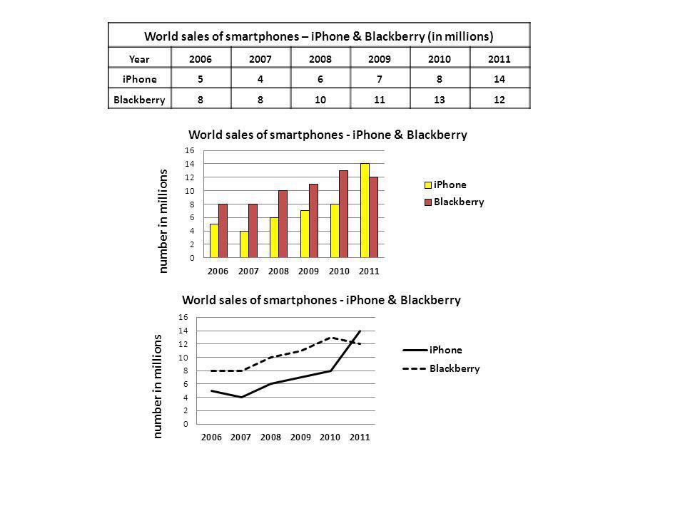World sales of smartphones – iPhone & Blackberry (in millions) Year200620072008200920102011 iPhone5467814 Blackberry8810111312