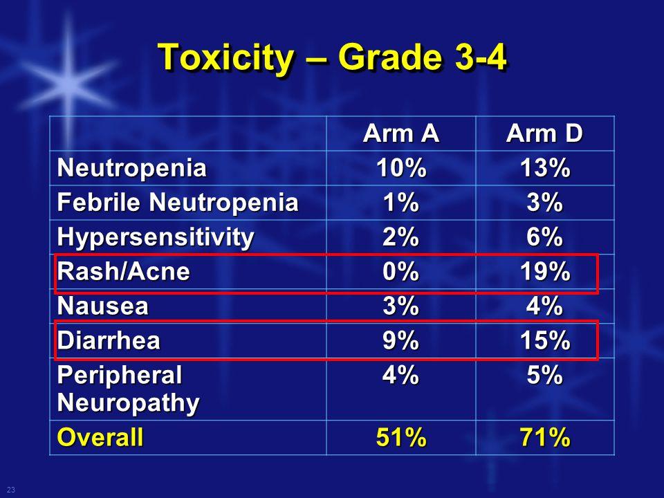23 Toxicity – Grade 3-4 Arm A Arm D Neutropenia10%13% Febrile Neutropenia 1%3% Hypersensitivity2%6% Rash/Acne0%19% Nausea3%4% Diarrhea9%15% Peripheral Neuropathy 4%5% Overall51%71%