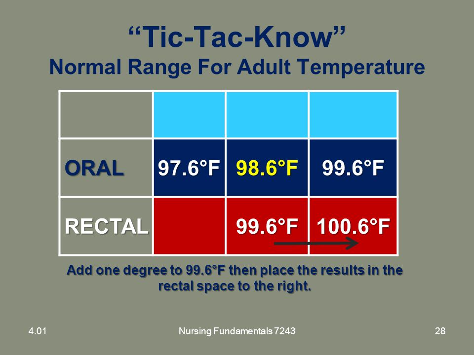 """Tic-Tac-Know"" Normal Range For Adult Temperature ORAL97.6°F98.6°F99.6°F RECTAL99.6°F100.6°F Add one degree to 99.6°F then place the results in the re"