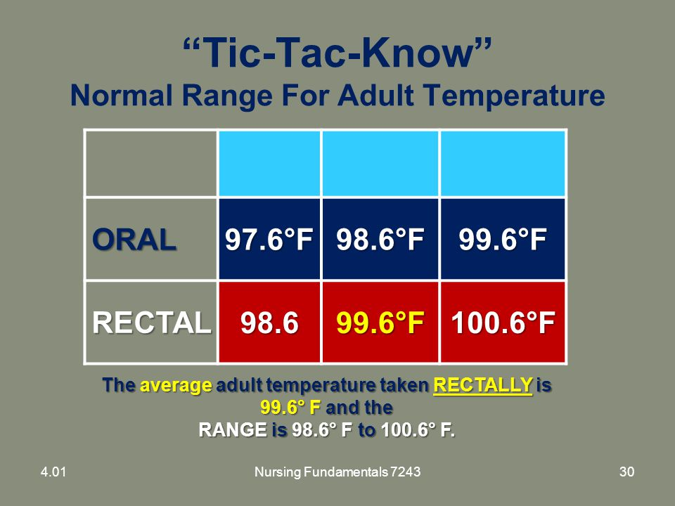 """Tic-Tac-Know"" Normal Range For Adult Temperature ORAL97.6°F98.6°F99.6°F RECTAL98.699.6°F100.6°F The average adult temperature taken RECTALLY is 99.6°"