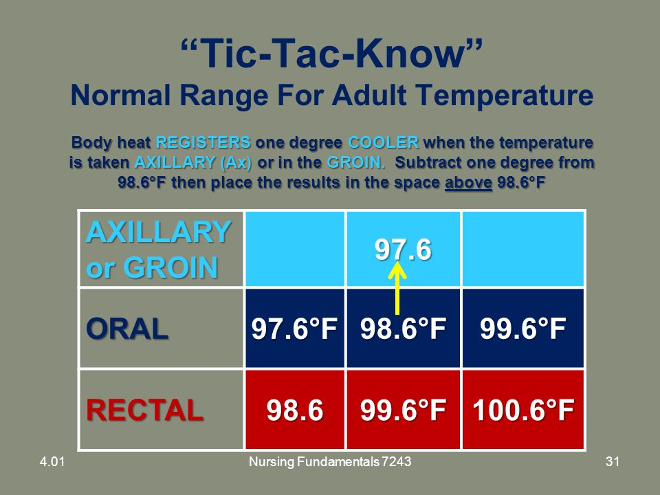 """Tic-Tac-Know"" Normal Range For Adult Temperature AXILLARY or GROIN 97.6 ORAL97.6°F98.6°F99.6°F RECTAL98.699.6°F100.6°F Body heat REGISTERS one degree"