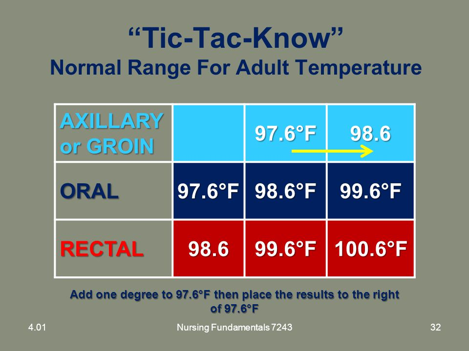 """Tic-Tac-Know"" Normal Range For Adult Temperature AXILLARY or GROIN 97.6°F98.6 ORAL97.6°F98.6°F99.6°F RECTAL98.699.6°F100.6°F Add one degree to 97.6°F"