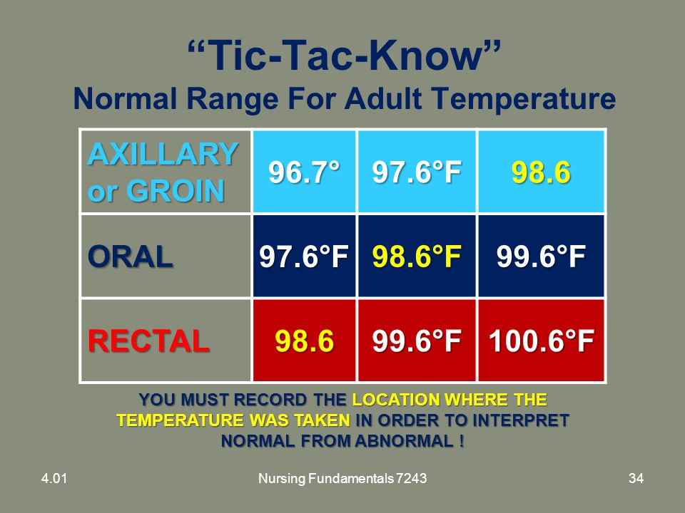 """Tic-Tac-Know"" Normal Range For Adult Temperature AXILLARY or GROIN 96.7°97.6°F98.6 ORAL97.6°F98.6°F99.6°F RECTAL98.699.6°F100.6°F YOU MUST RECORD THE"