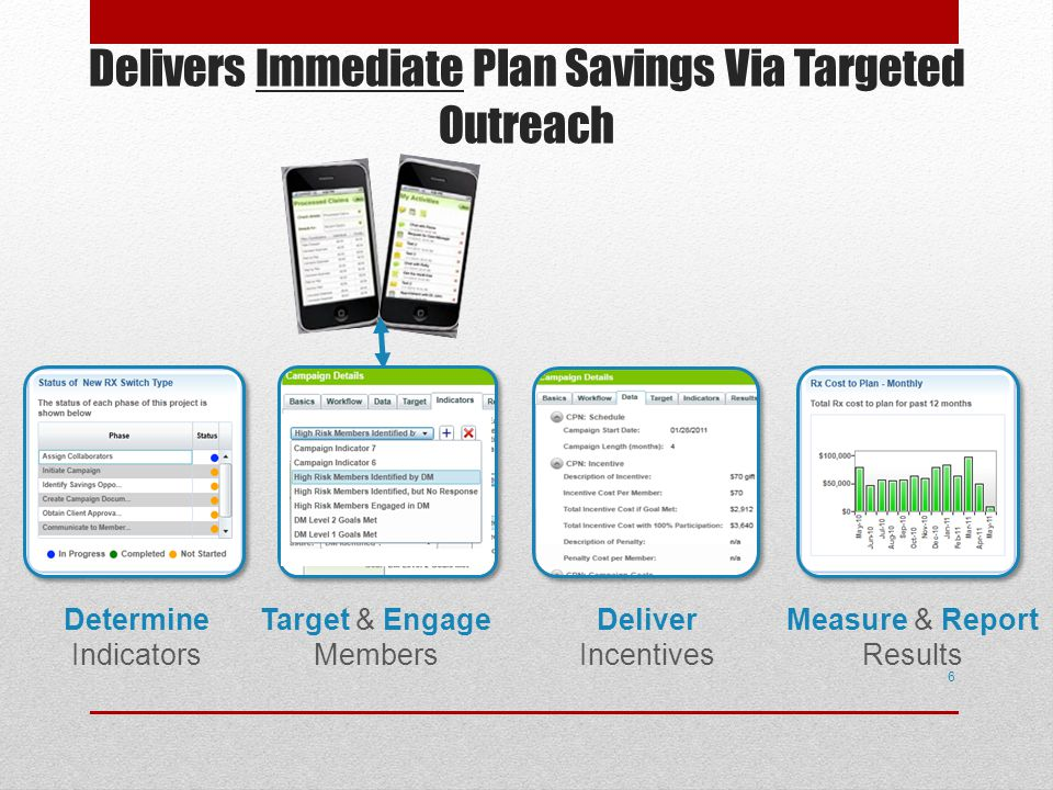 Delivers Immediate Plan Savings Via Targeted Outreach 6 Measure & Report Results Determine Indicators Target & Engage Members Deliver Incentives