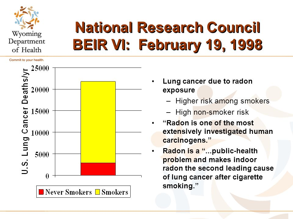 "National Research Council BEIR VI: February 19, 1998 Lung cancer due to radon exposure –Higher risk among smokers –High non-smoker risk ""Radon is one"