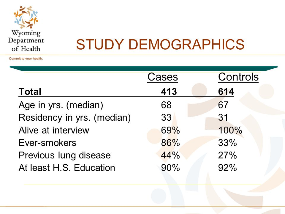 STUDY DEMOGRAPHICS Cases Controls Total413 614 Age in yrs. (median) 68 67 Residency in yrs. (median) 33 31 Alive at interview 69% 100% Ever-smokers86%