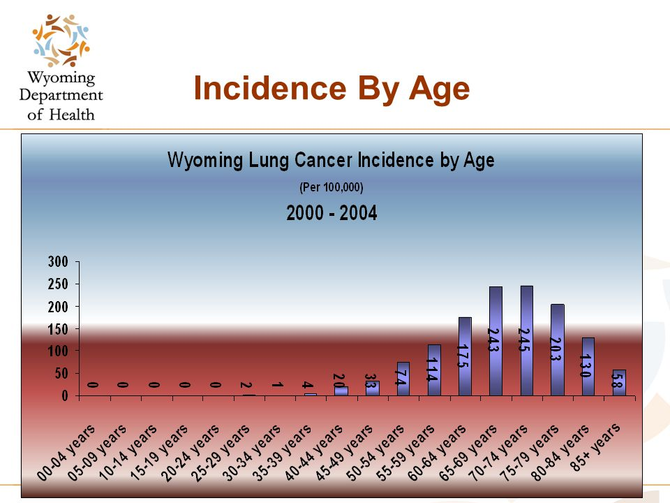 Incidence By Age