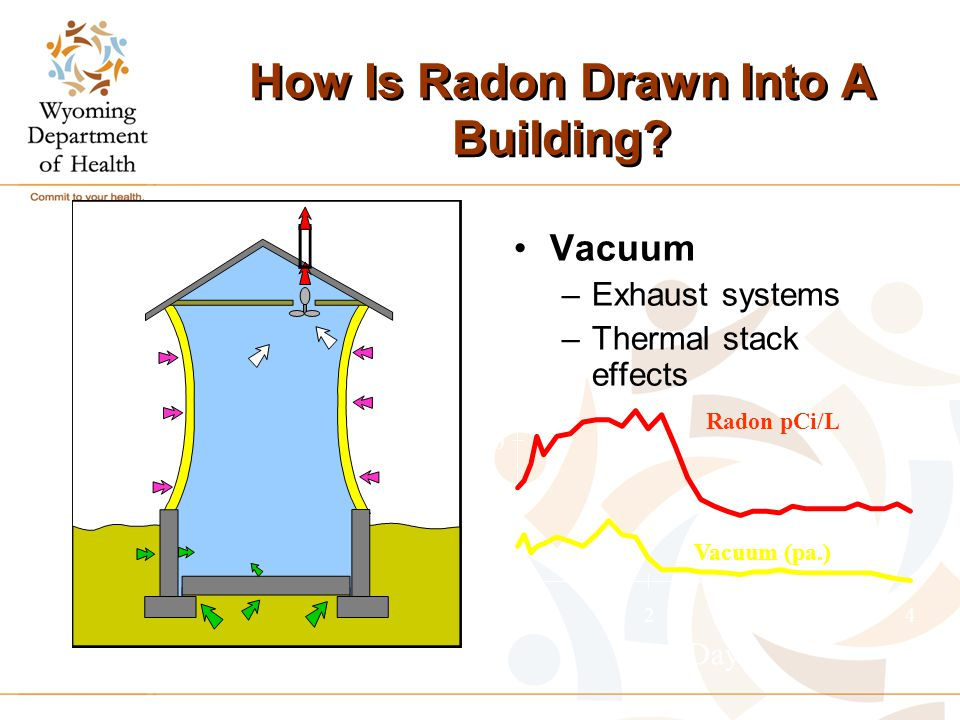 How Is Radon Drawn Into A Building.