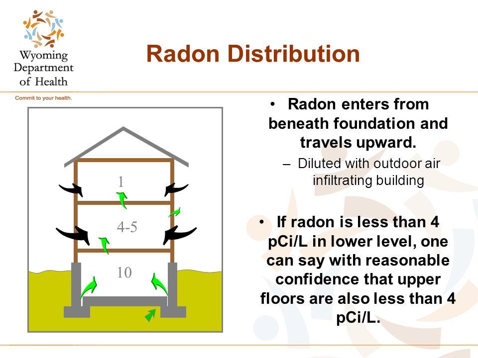 Radon Distribution Radon enters from beneath foundation and travels upward. –Diluted with outdoor air infiltrating building If radon is less than 4 pC