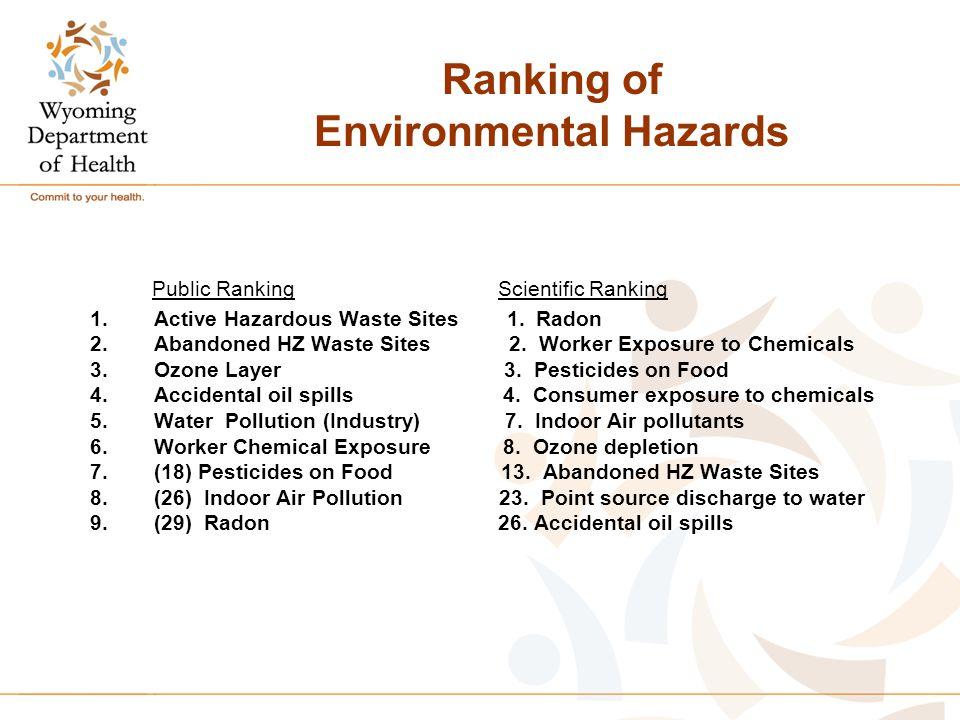 Ranking of Environmental Hazards Public Ranking Scientific Ranking 1.Active Hazardous Waste Sites 1.
