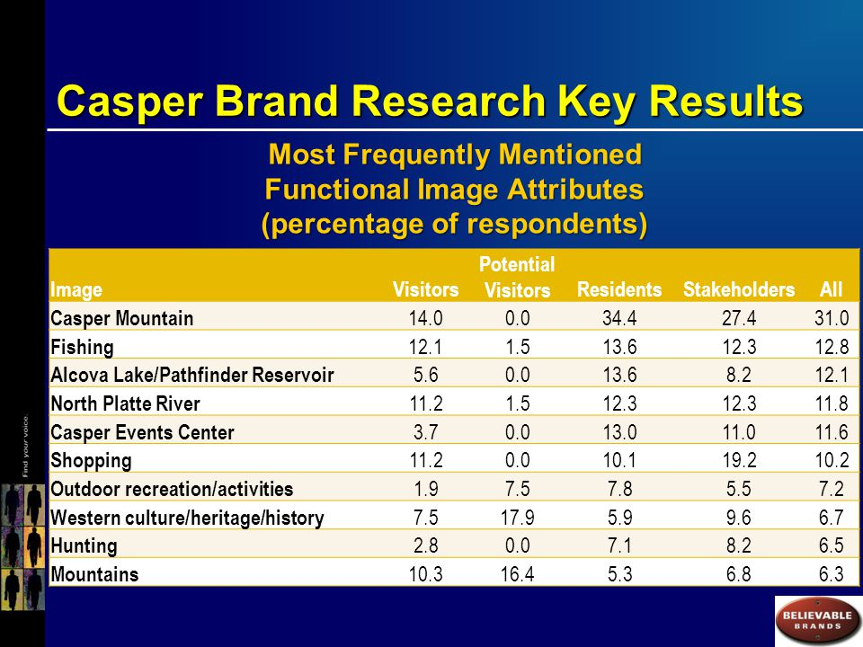 Casper Brand Research Key Results Most Frequently Mentioned Functional Image Attributes (percentage of respondents) ImageVisitors Potential VisitorsResidentsStakeholdersAll Casper Mountain 14.00.034.427.431.0 Fishing 12.11.513.612.312.8 Alcova Lake/Pathfinder Reservoir 5.60.013.68.212.1 North Platte River 11.21.512.3 11.8 Casper Events Center 3.70.013.011.011.6 Shopping 11.20.010.119.210.2 Outdoor recreation/activities 1.97.57.85.57.2 Western culture/heritage/history 7.517.95.99.66.7 Hunting 2.80.07.18.26.5 Mountains 10.316.45.36.86.3