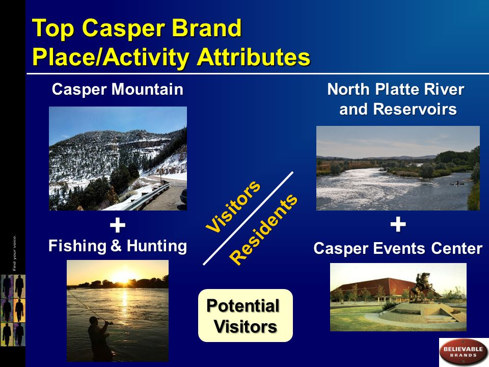 Top Casper Brand Place/Activity Attributes Casper Mountain North Platte River and Reservoirs Casper Events Center + Fishing & Hunting Visitors Residents Potential Visitors +