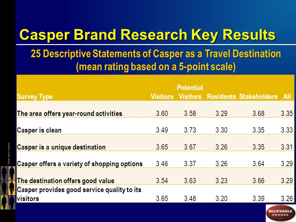 Casper Brand Research Key Results 25 Descriptive Statements of Casper as a Travel Destination (mean rating based on a 5-point scale) Survey TypeVisitors Potential VisitorsResidentsStakeholdersAll The area offers year-round activities 3.603.583.293.683.35 Casper is clean 3.493.733.303.353.33 Casper is a unique destination 3.653.673.263.353.31 Casper offers a variety of shopping options 3.463.373.263.643.29 The destination offers good value 3.543.633.233.663.29 Casper provides good service quality to its visitors 3.653.483.203.393.26