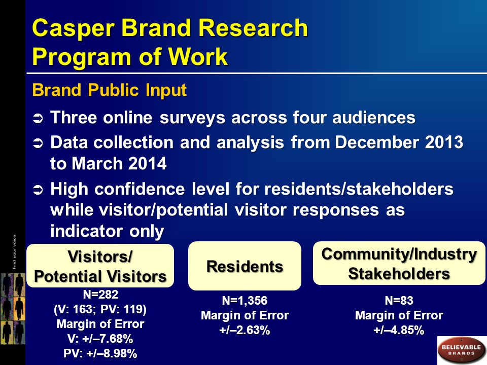 Casper Brand Research Main Conclusions 1.Casper's key attraction/activity appeals are Casper Mountain, fishing and hunting, open spaces/ranges, North Platte River, shopping, rodeos and Casper Events Center.