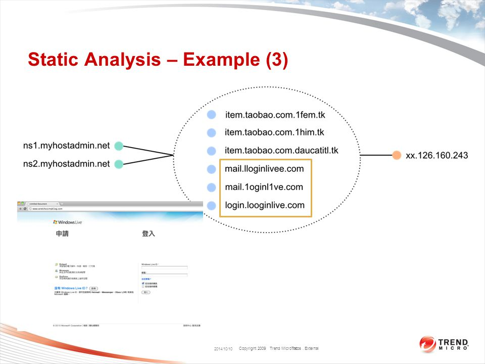 Copyright 2009 Trend Micro Inc. Static Analysis – Example (3) 2014/10/10 Talos. External