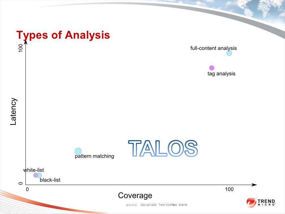 Copyright 2009 Trend Micro Inc. Types of Analysis 2014/10/10 Talos. External