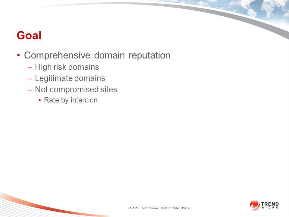 Copyright 2009 Trend Micro Inc. Static Analysis – Example (4) 2014/10/10 Talos. External