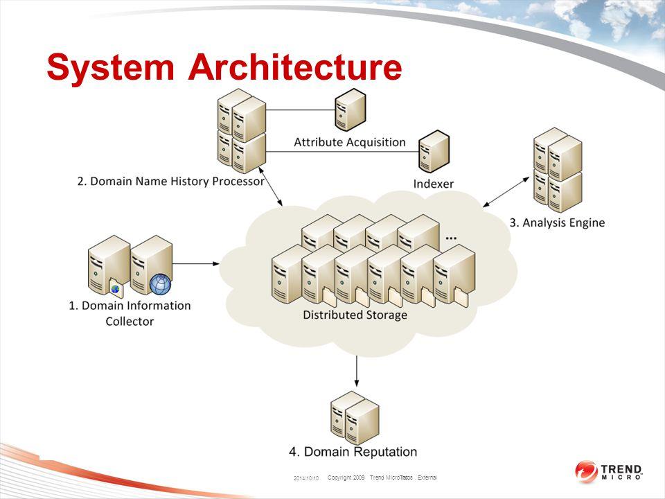 Copyright 2009 Trend Micro Inc. 2014/10/10 System Architecture Talos. External