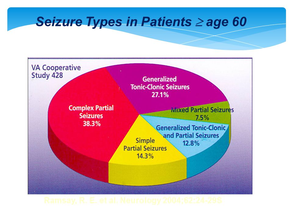 Ramsay, R. E. et al. Neurology 2004;62:24-29S Seizure Types in Patients  age 60