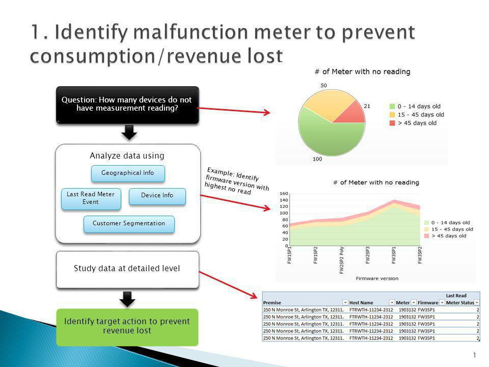 Analyze data using Study historical consumption data of the meter in the region Plan maintenance windows on devices Consumption/demand Equipment Info Customer Segmentation Time Question: How many outage case for a given period of time.