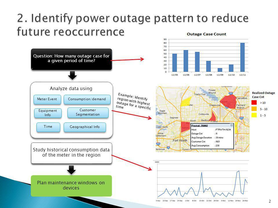 Analyze data using Take steps to maintain good relationship with customers for retention Device Info Customer Segmentation Time Question: How many outage case for a given period of time.