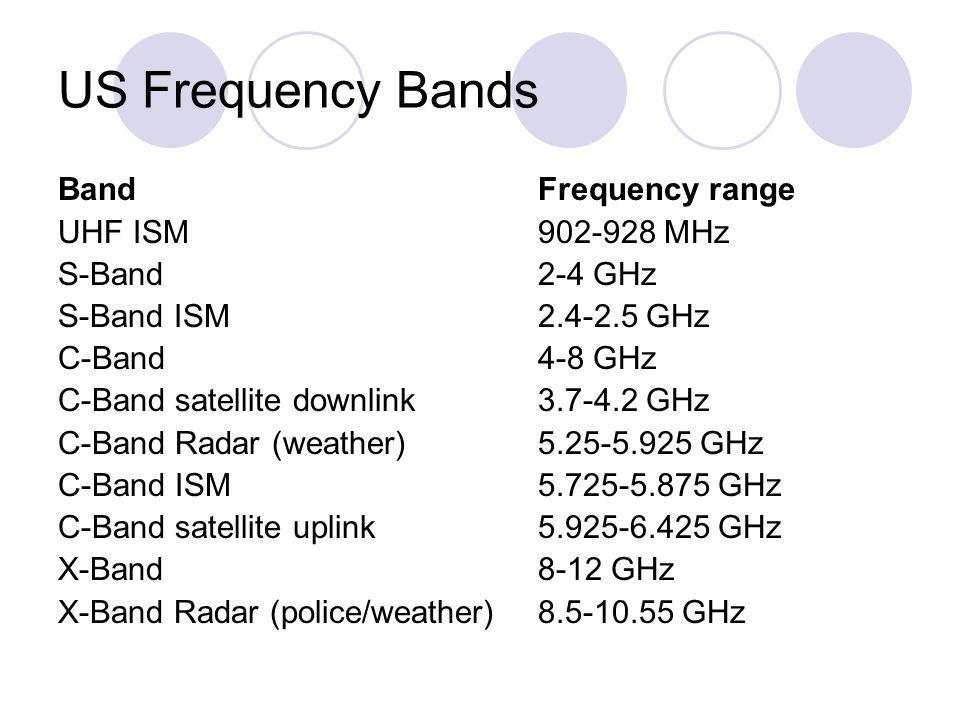 US Frequency Bands BandFrequency range UHF ISM 902-928 MHz S-Band 2-4 GHz S-Band ISM 2.4-2.5 GHz C-Band 4-8 GHz C-Band satellite downlink3.7-4.2 GHz C
