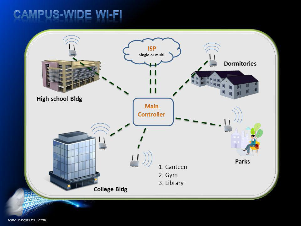 Advantages and Benefits www.hrgwifi.com Fast, reliable, and secure Internet access across the campus for students, teachers, and visitors.