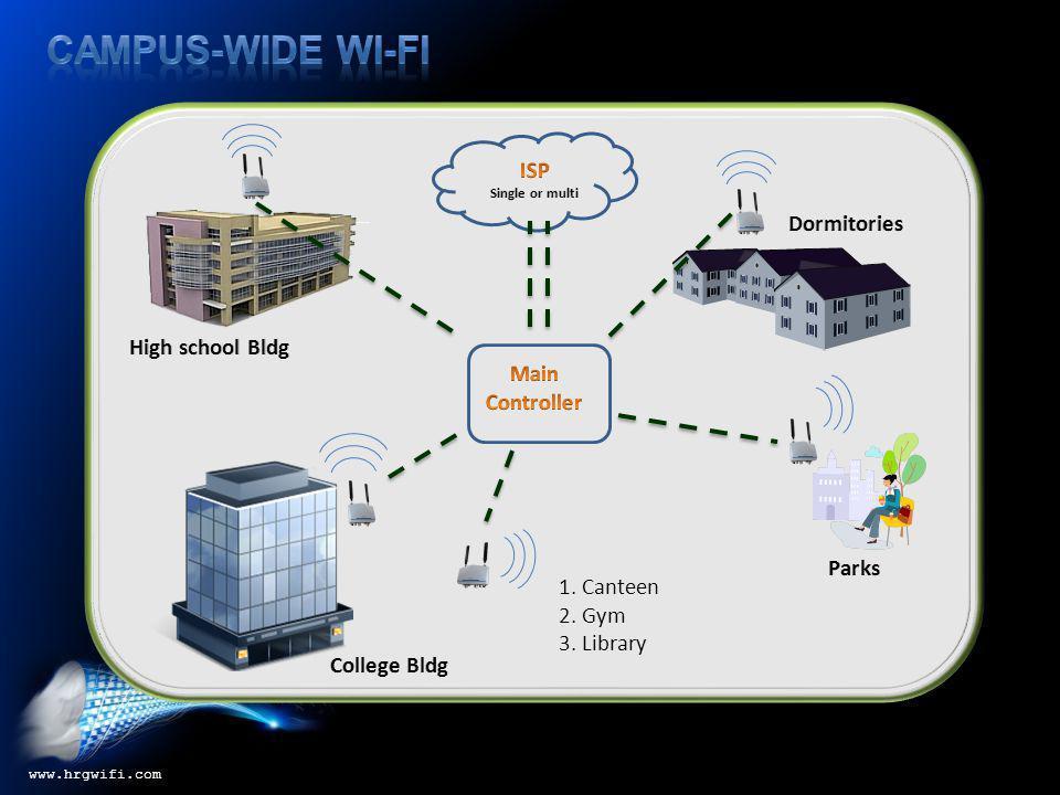 HRG Industrial Wi-Fi Network