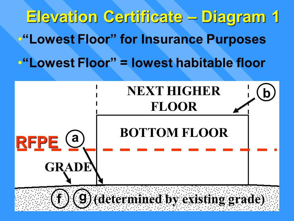 "NEXT HIGHER FLOOR BOTTOM FLOOR b a GRADE ffff (determined by existing grade) gggg Elevation Certificate – Diagram 1 ""Lowest Floor"" for Insurance Purpo"