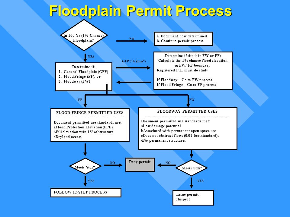 12-Step Permit Process Applicant submits project description Determine project location Determine flood zone at site Determine applicable standards Can the project meet the standards.