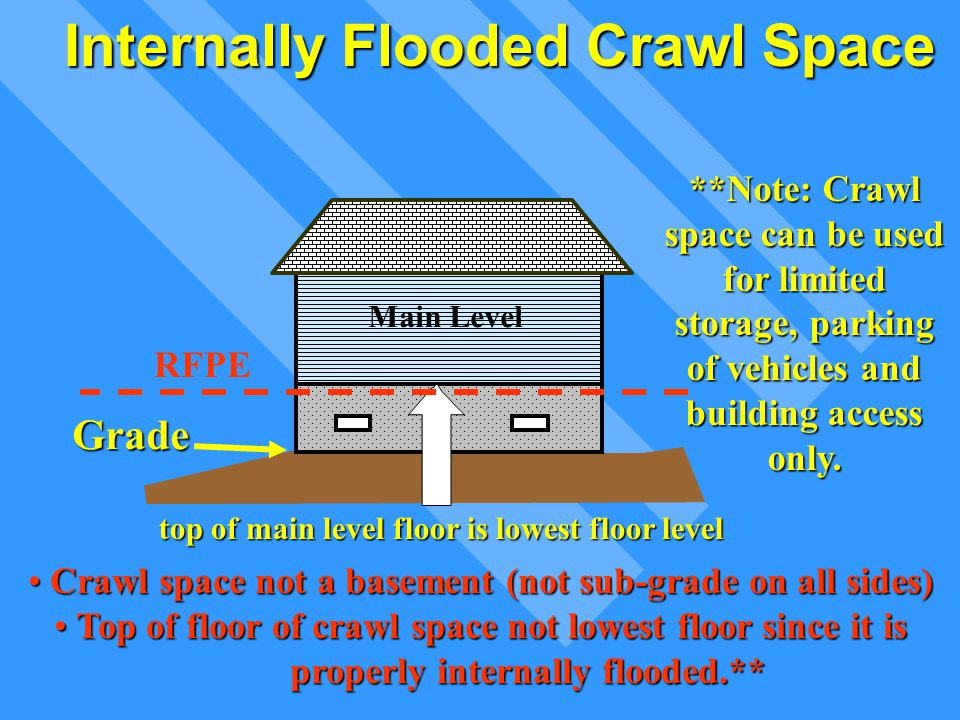 Internally Flooded Crawl Space Crawl space not a basement (not sub-grade on all sides) Crawl space not a basement (not sub-grade on all sides) Top of