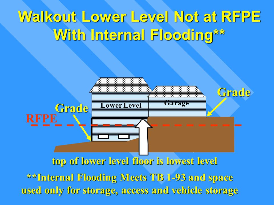 Walkout Lower Level Not at RFPE With Internal Flooding** Lower Level Grade Grade RFPE top of lower level floor is lowest level Garage **Internal Flood