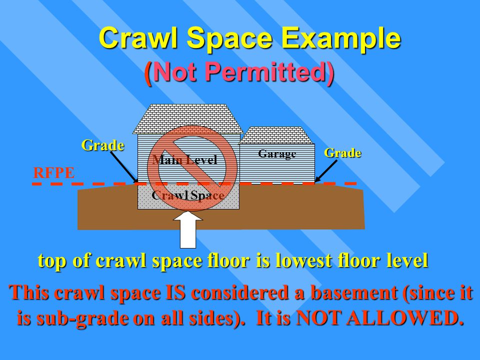 Crawl Space Example This crawl space IS considered a basement (since it is sub-grade on all sides). It is NOT ALLOWED. top of crawl space floor is low