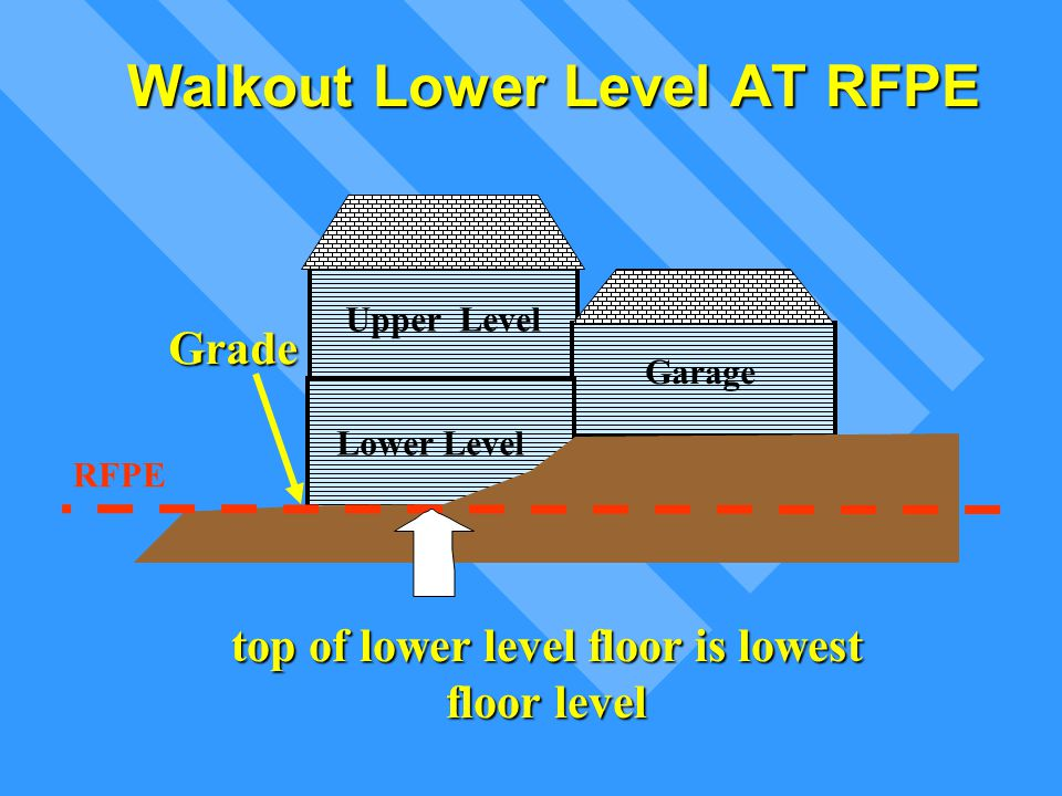 Walkout Lower Level AT RFPE Upper Level Lower Level Garage Grade RFPE top of lower level floor is lowest floor level