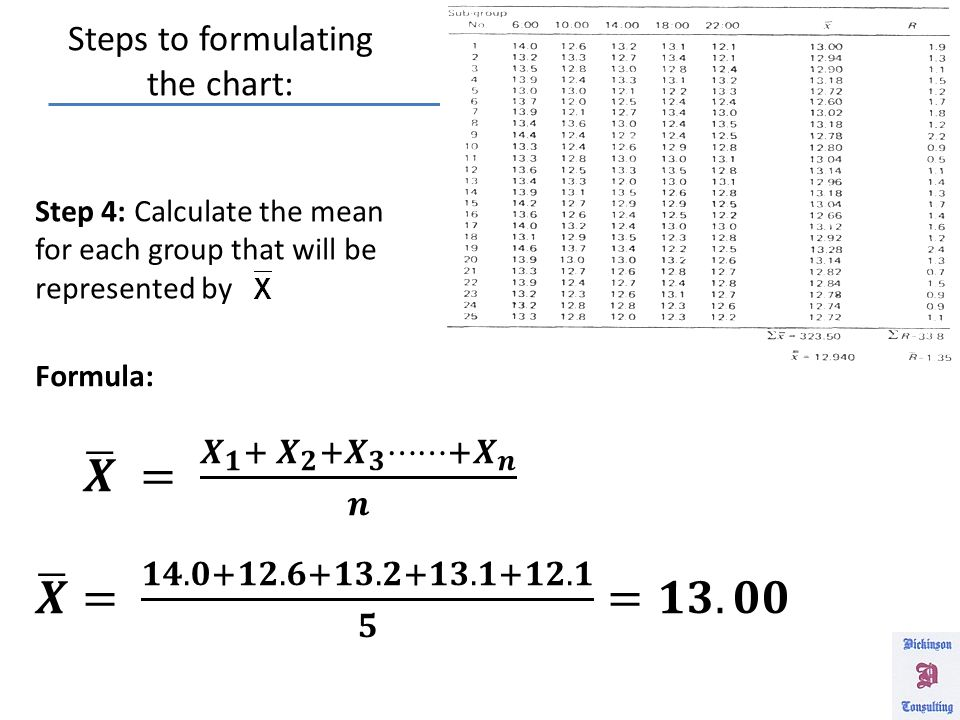 Steps to formulating the chart: Step 1: Collect the data Step 2: Sort the data into subgroups, such as lots, order number, or days Step 3: Identify the values for the variables n and k , where n = the size of the sub group (i.e., five times) k = the number of sub groups (i.e., 25 days)