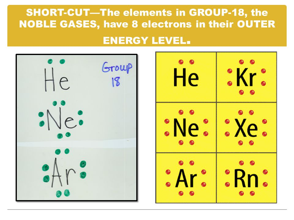 SHORT-CUT—The elements in GROUP-18, the NOBLE GASES, have 8 electrons in their OUTER ENERGY LEVEL.