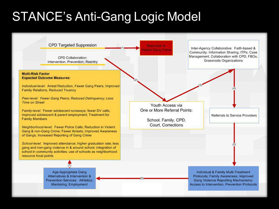 Law Enforcement Overview Goal: reduce gun/gang violence and address overall Part 1 crime Premise: a minimum of 75% of gun violence and Part 1 crime is associated with or a direct result of drug sales, activity or use Correlation: gangs = guns = drugs = Part 1 crime
