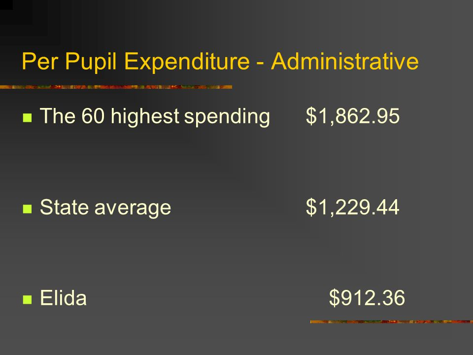Per Pupil Expenditure - Administrative The 60 highest spending$1,862.95 State average$1,229.44 Elida $912.36