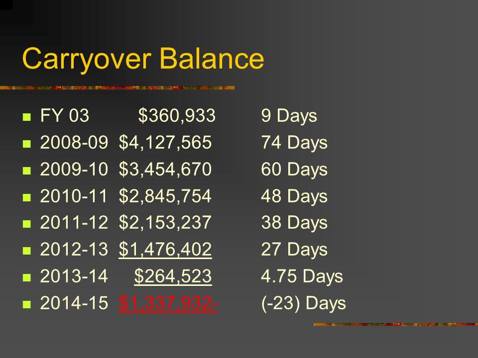 Carryover Balance FY 03 $360,9339 Days 2008-09 $4,127,56574 Days 2009-10 $3,454,67060 Days 2010-11 $2,845,75448 Days 2011-12 $2,153,23738 Days 2012-13 $1,476,40227 Days 2013-14 $264,5234.75 Days 2014-15 $1,337,932-(-23) Days
