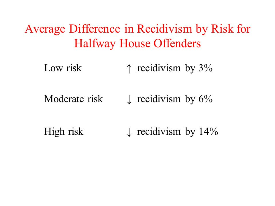 Average Difference in Recidivism by Risk for Halfway House Offenders Low risk↑ recidivism by 3% Moderate risk↓ recidivism by 6% High risk↓ recidivism