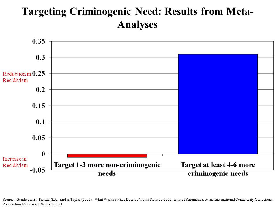 Targeting Criminogenic Need: Results from Meta- Analyses Reduction in Recidivism Increase in Recidivism Source: Gendreau, P., French, S.A., and A.Tayl